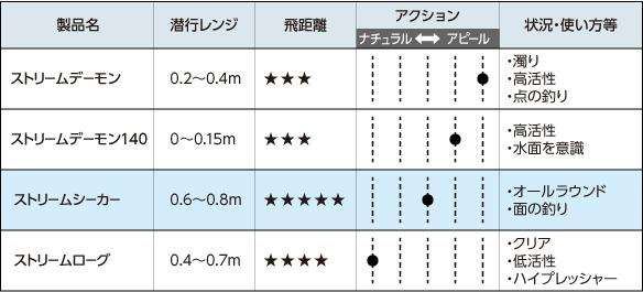 ストリーム シリーズの特徴比較