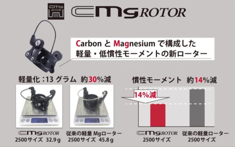 新開発の「CMGローター」