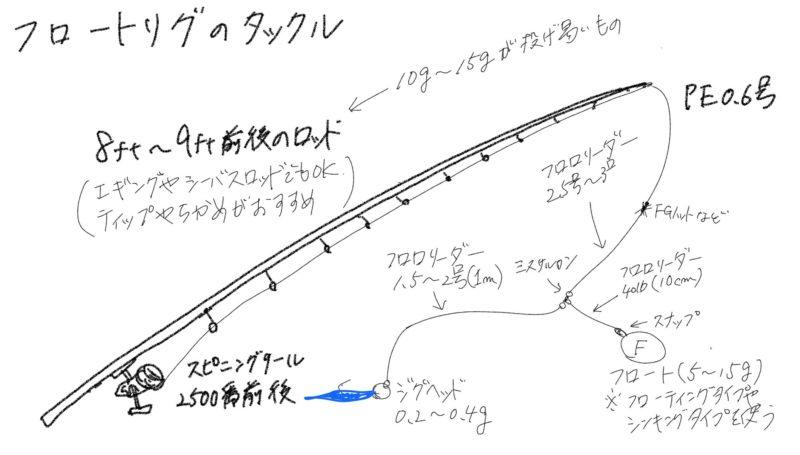 フロートリグのタックル例