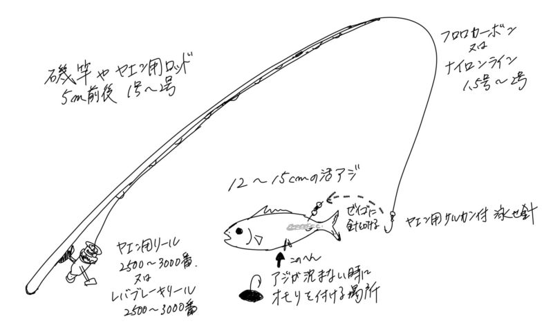 ヤエン釣りの基本的なタックル例