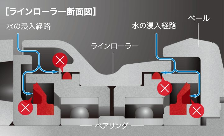 Xプロテクト for ラインローラー