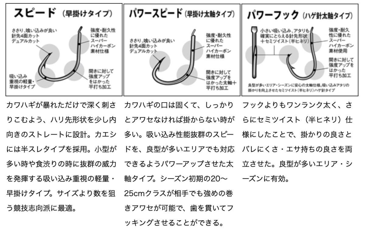 出典:ダイワ 針のタイプ